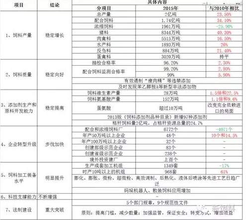 """【政策解读】全国饲料工业""""十三五""""发展规划"""